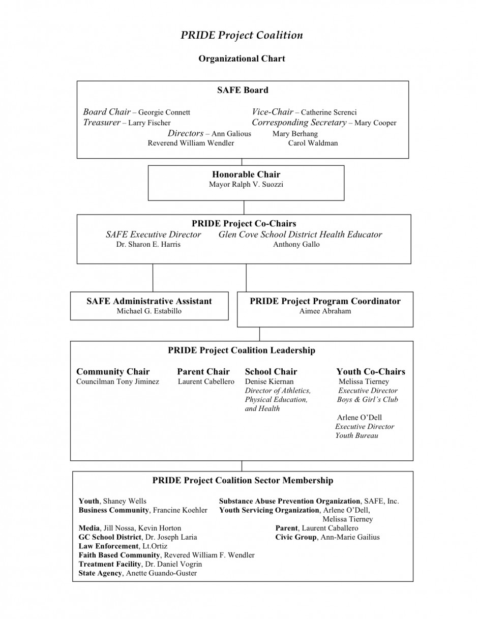 PRIDE Project Coalition Organizational Chart 2012-2013