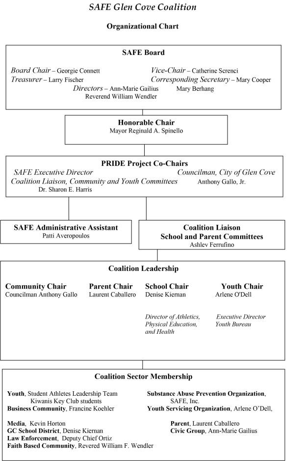 PRIDE Project Coalition Organizational Chart